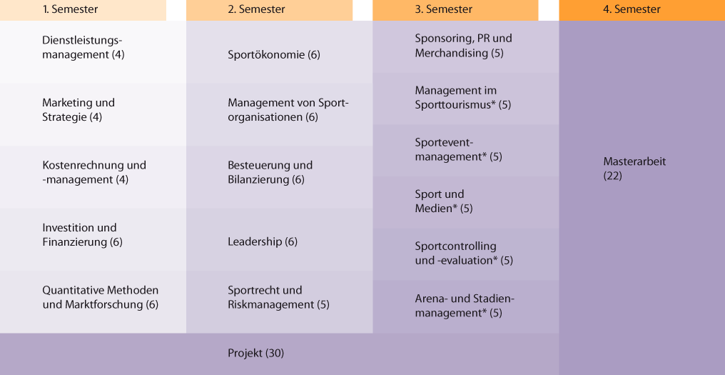 MBA-Sportmanagement-Studieninhalte